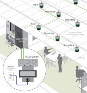 Lencore Non-Networked